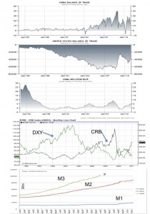 Fig 8: US & China Trade, China Inflation, CRB/DXY, Money Supply