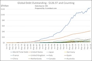 Fig. 1: Global Debt Outstanding: $126T and Counting