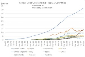 Fig. 2: Global Debt Outstanding: Top 11 Countries